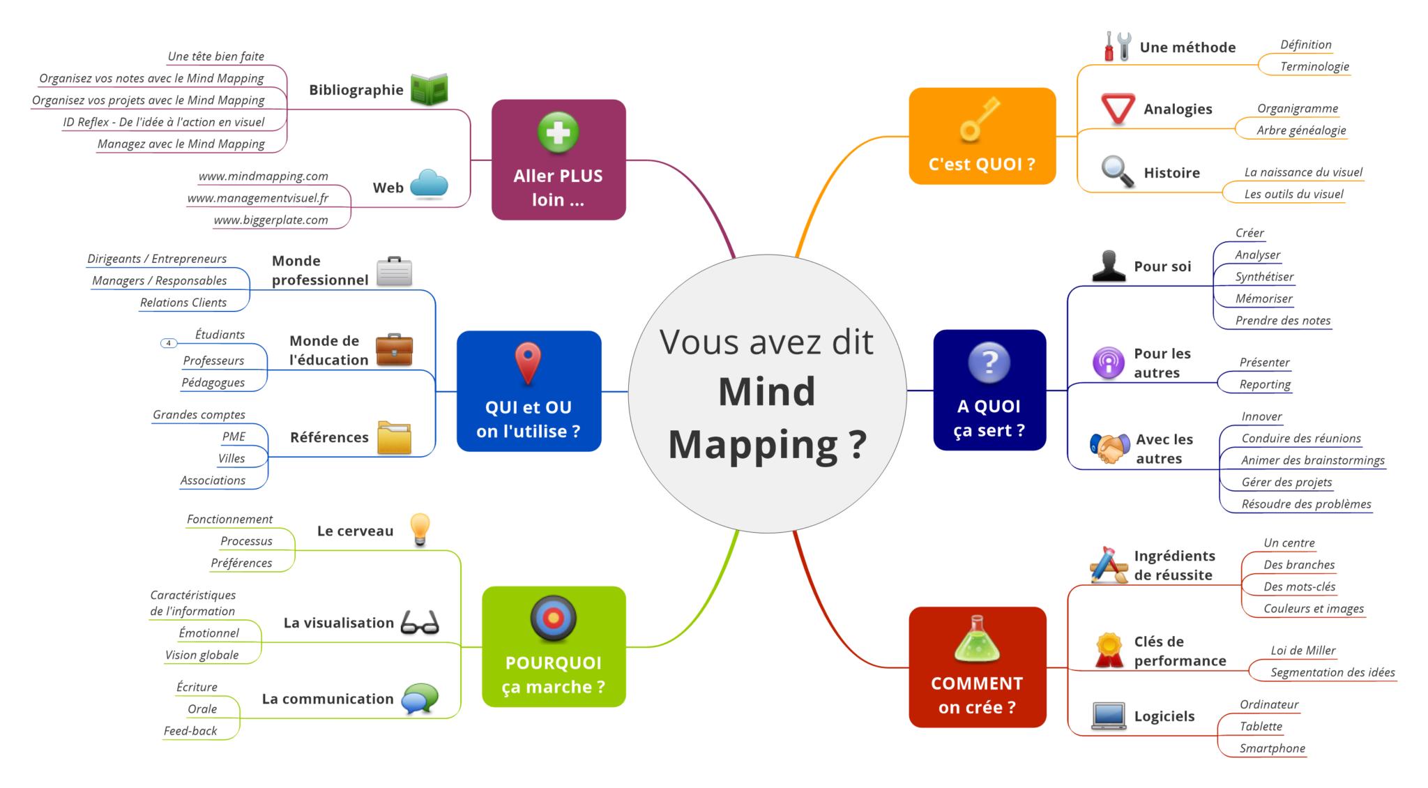 Carte Heuristique Powerpoint.Decouvrir Le Mind Mapping Cartes Mentales Avec Un