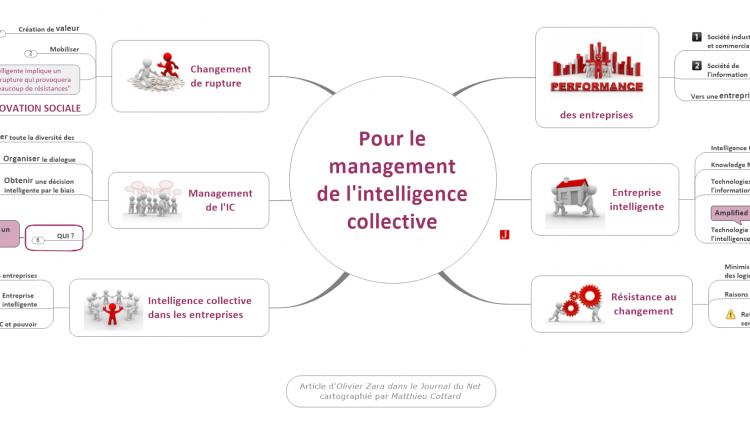 Pour le management de l'intelligence collective