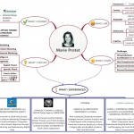 Marie Protat - Cartographie de CV - i-Map