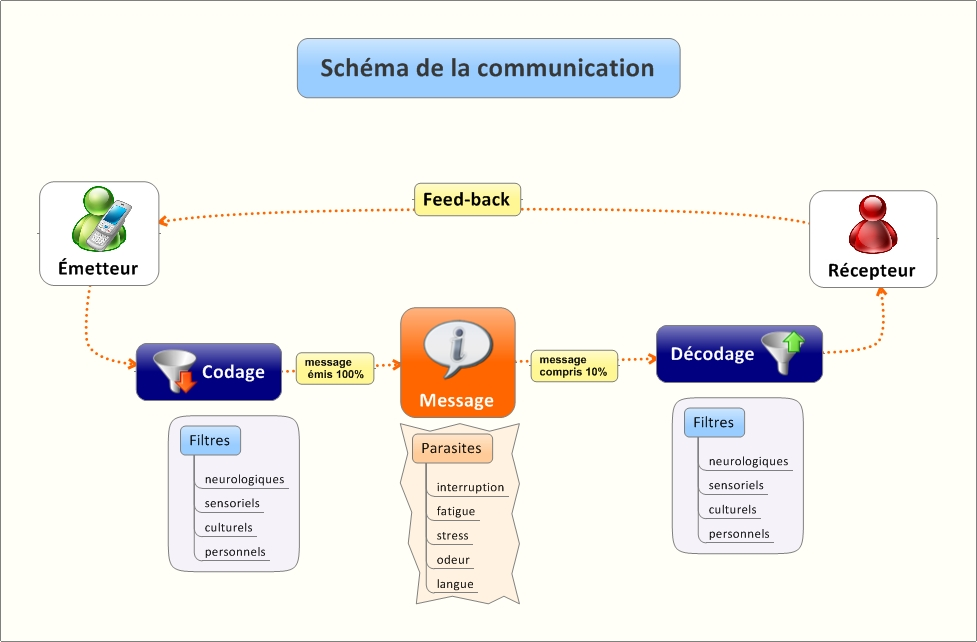 schema mapping with Schema De La  Munication on Enseignement likewise Une Carte Mentale Volcanique together with Arduino Uno Online India additionally Stock Illustration Project Management Mind Map Scheme Concept Vector Mindmap Diagram Image41845251 likewise Mapowanie Procesow.