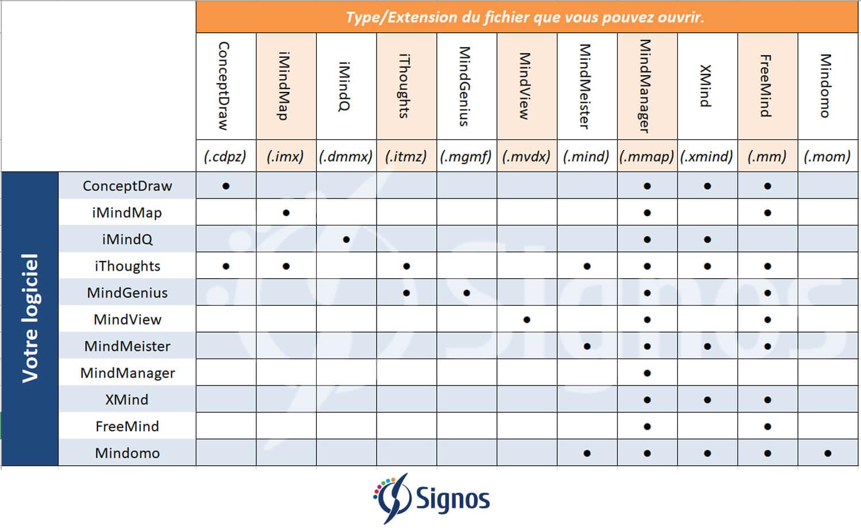 Tableau Interoperabilite Logiciels De Mind Mapping Le Blog Du Management Visuel