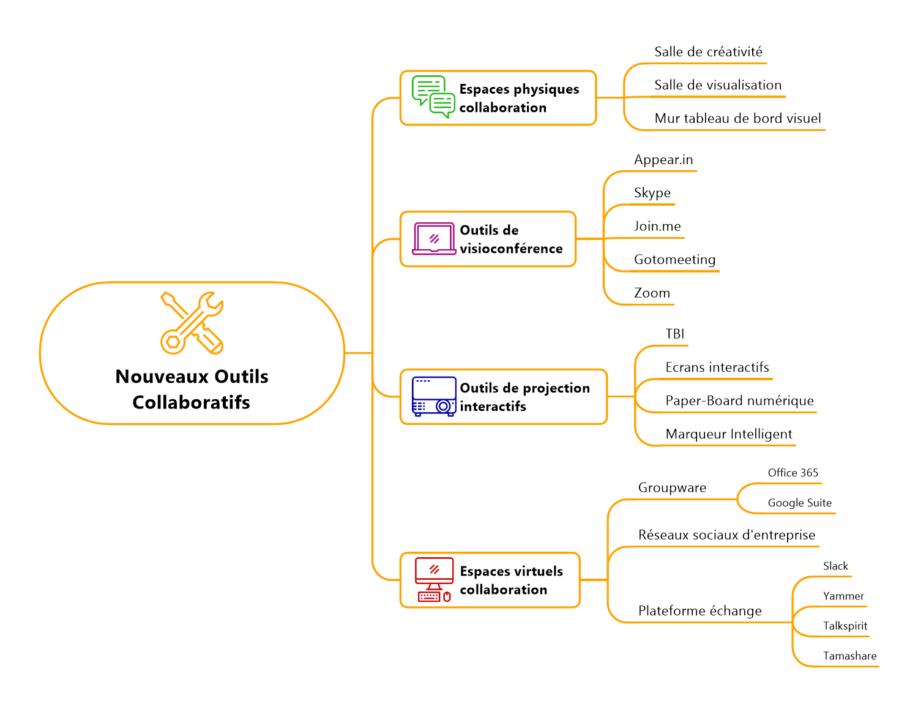 Management Visuel Nouveaux outils collaboratifs